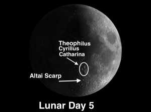 Theophilus, Cyrillus, Catharina moon craters